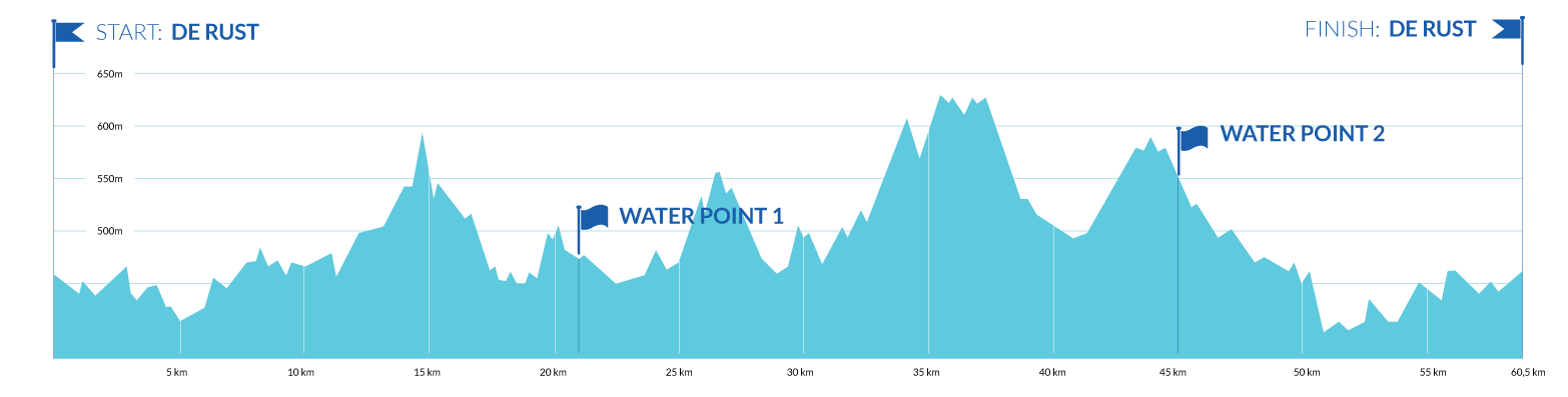 60.5km Route Profile