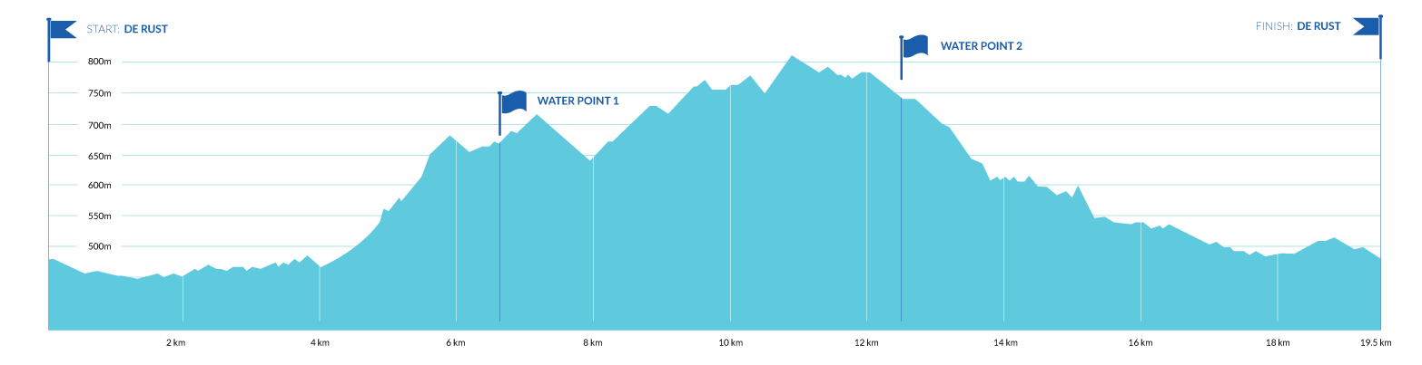 19.5km Trail Run Route Profile
