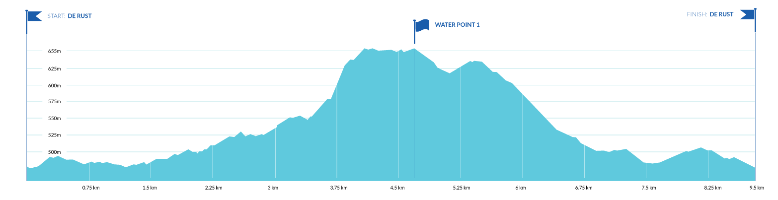 9.5km Route Profile