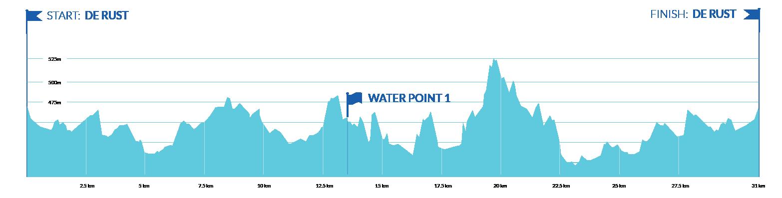 Mountain Bike Challenge 31km Route Profile